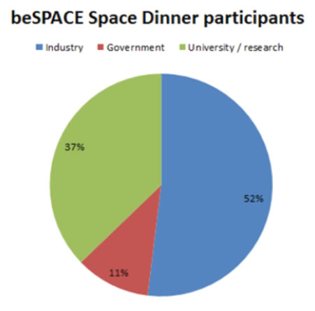 Breakdown of the space dinner participants